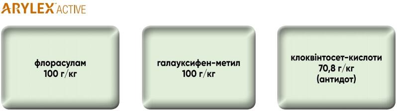Компоненти гербіцида Квелекс 200 ВГ